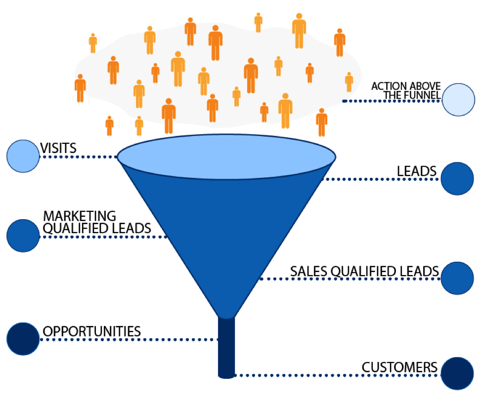 The-B2B-Funnel
