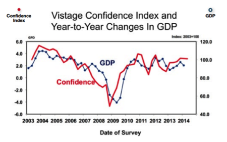 B2B Confidence