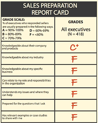 Business report rate card