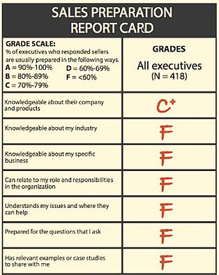 B2B-Sales-Report-Card