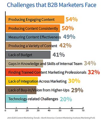 7-Content-Challenges