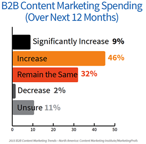 6-Content-Budget-Growth