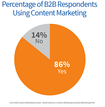 0-Content-Marketing-Adoption