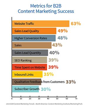 4-Content-Metrics