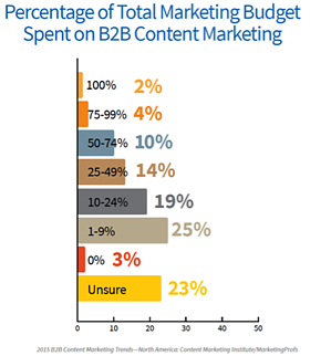 6-Content-Budget