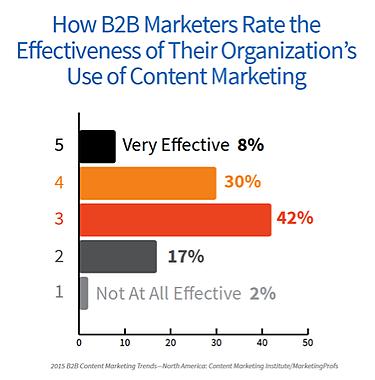 1-Content-Effectiveness