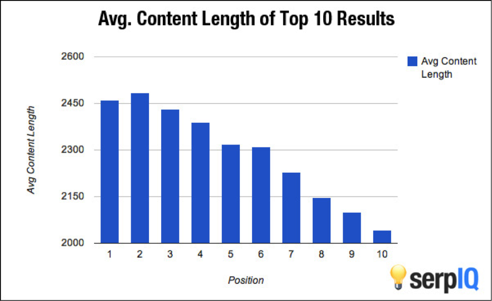B2B-Blog-Content-Length