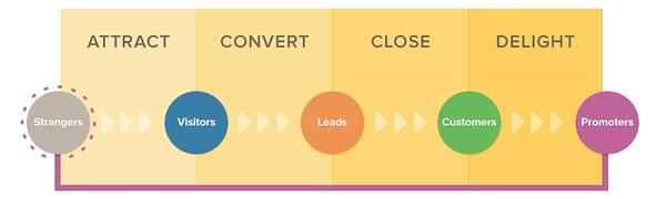 B2B-Inbound-Methodology-2.jpg
