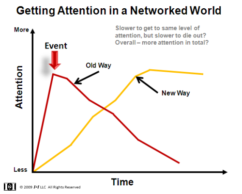 attention curve 2
