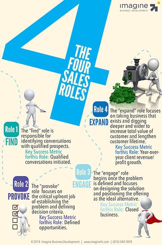 Four-Sales-Roles-Infographic