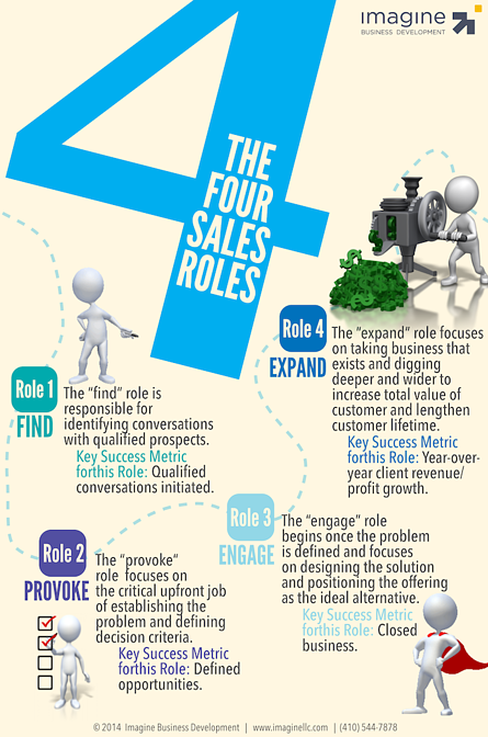 Four-Sales-Roles-Infographic