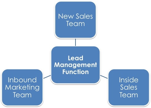 Lead_Management_Function