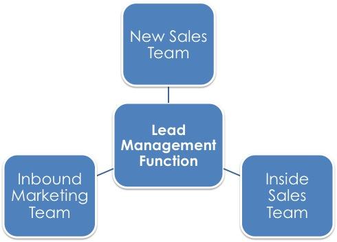 Lead_Management_Function