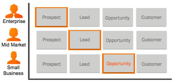 Lead_Triage