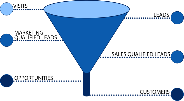 B2b_Lead_Conversion_Funnel