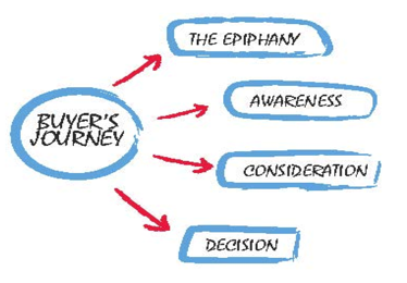 b2b-buyers-journey