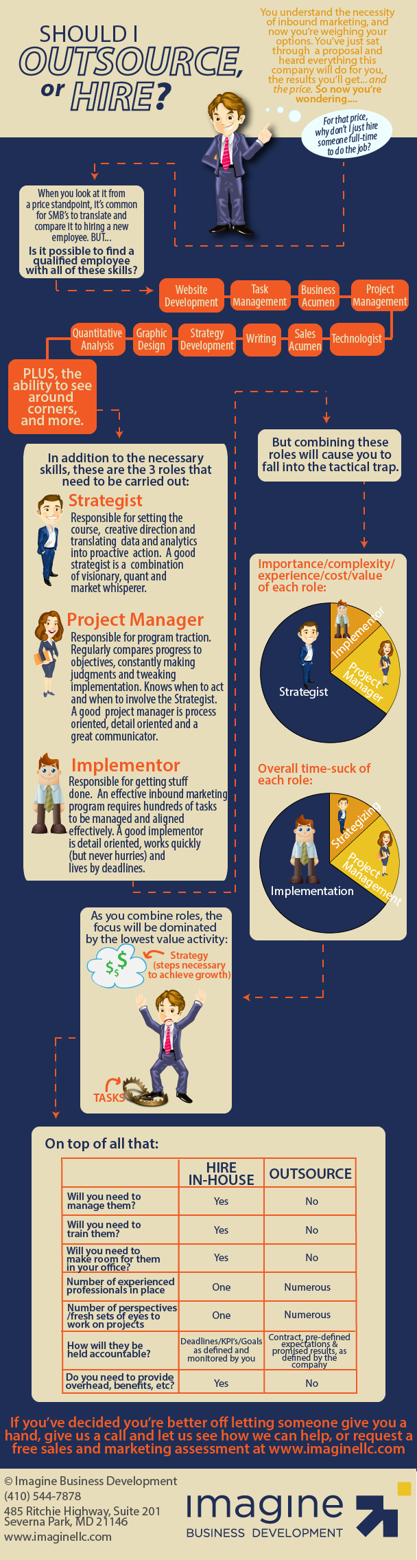 Outsource_vs_Hire_Marketing_infographic-01