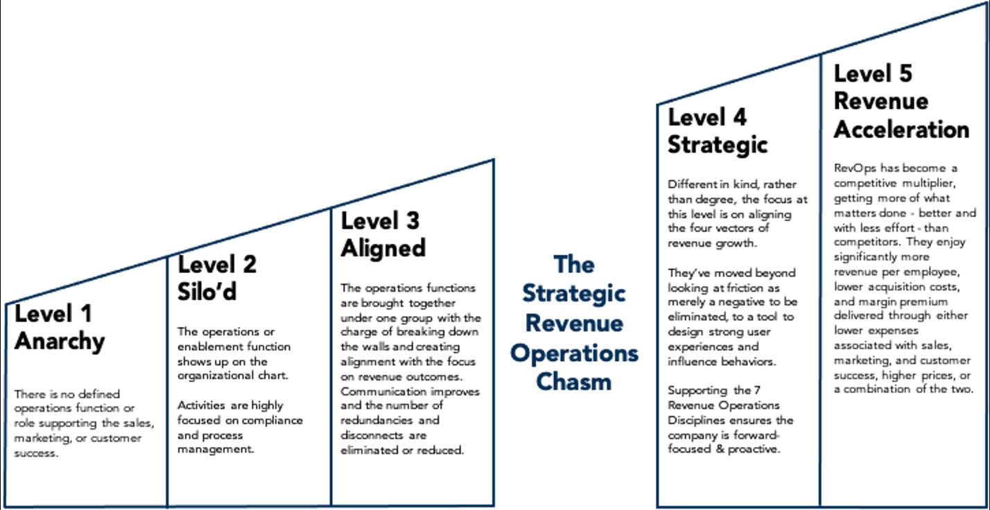 5 Levels of RevOps
