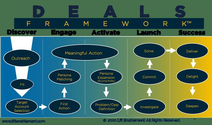 DEALS-framework-no-logo