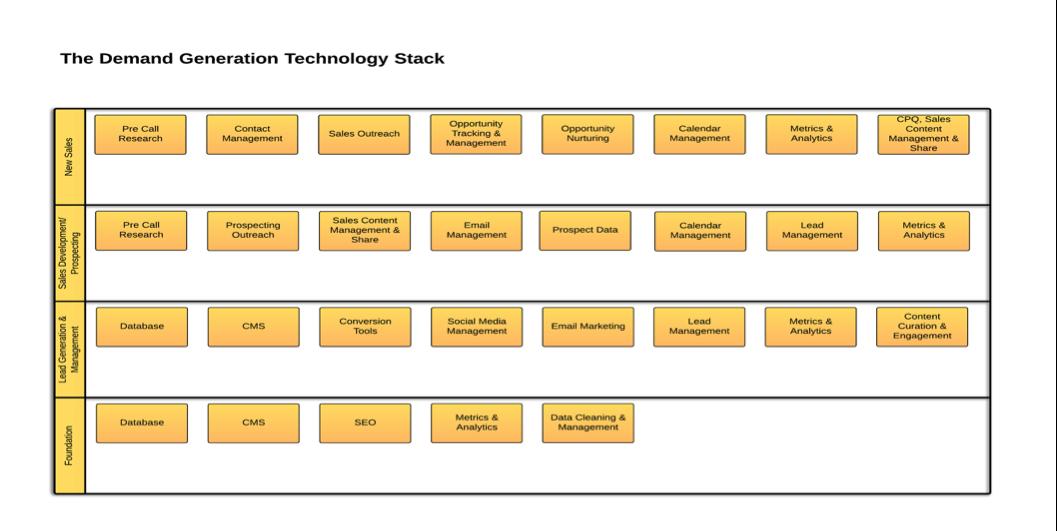 DemandGen-Tech-Stack.png