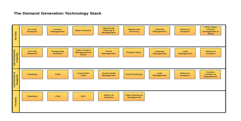 DemandGen-Tech-Stack.png