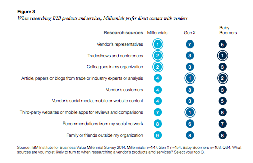 How Millennials Prefer to Communicate with Vendors During B2B Purchase Research