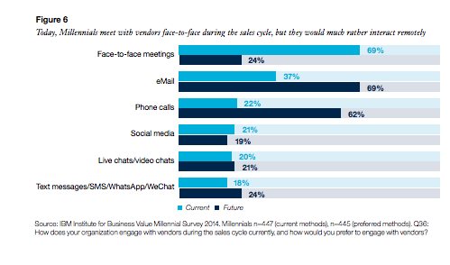 How Millennials Prefer to Communicate During the B2B Purchase Cycle