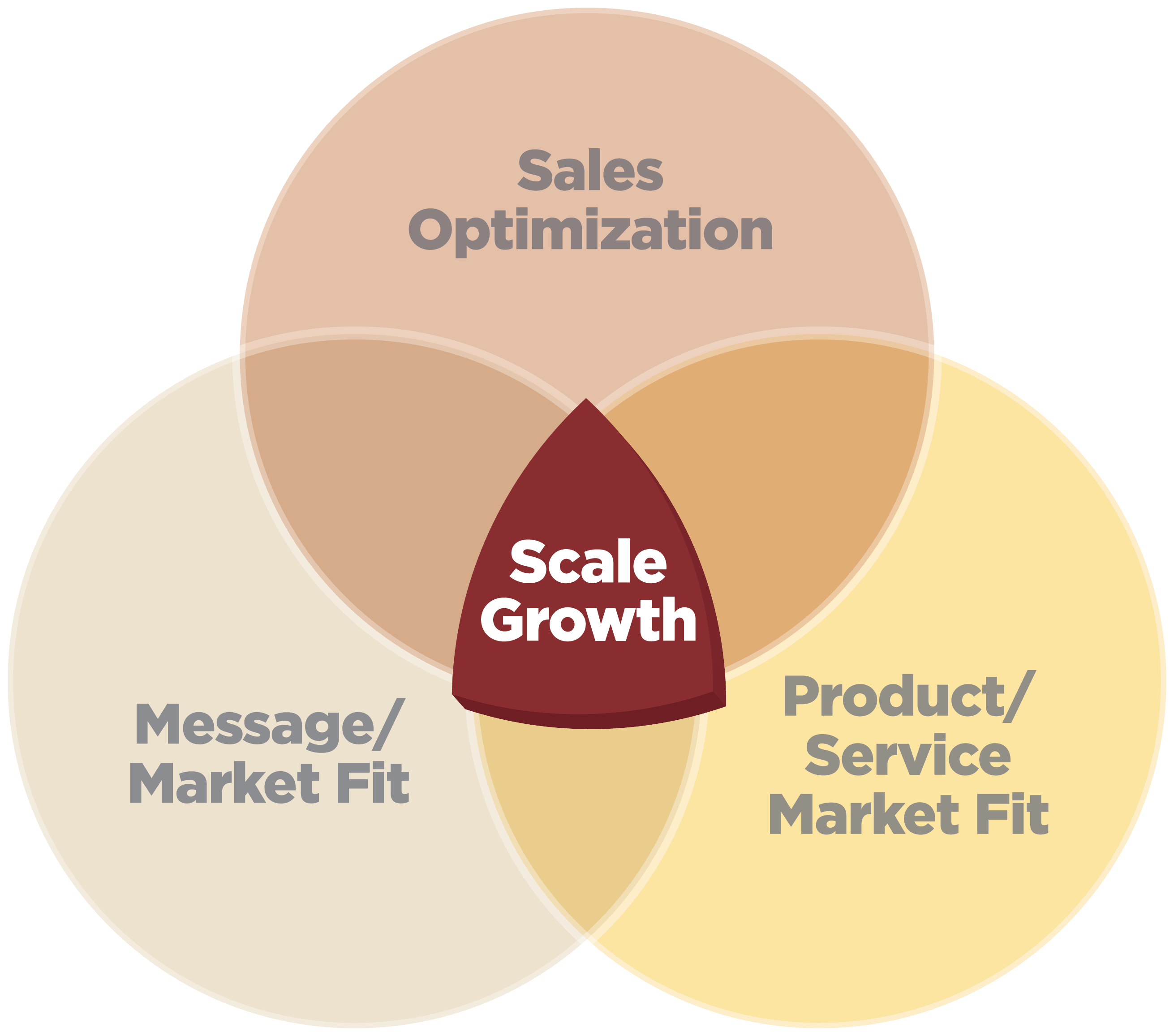 Imagine_Inbound_Scale_Growth2.png
