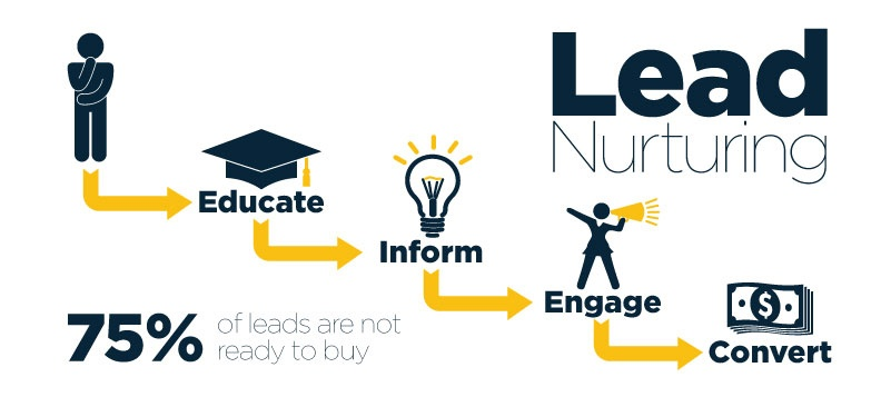 Imagine_Lead-Nurturing.jpg