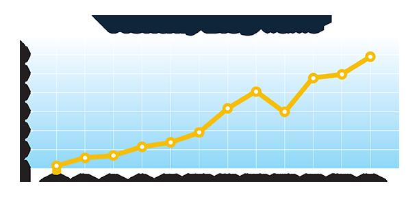 Imagine_MacNair_Blog_Traffic_Chart_WEB.png