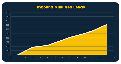 Imagine_Qualified-Chart_Inbound.png