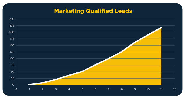 Imagine_Qualified-Chart_Marketing.png
