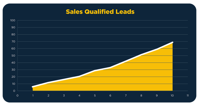 Imagine_Qualified-Chart_Sales.png