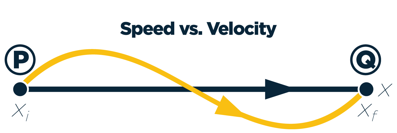 Imagine_Speed-Velocity Graph with Title