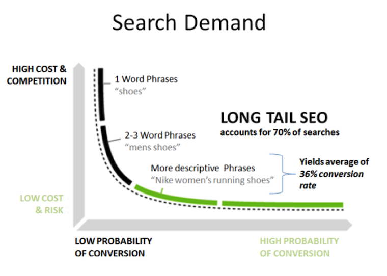 Attract-website-traffic-with-Long-Tail-Keywords