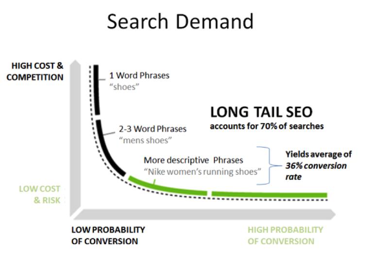 Long-Tail-Keywords.png