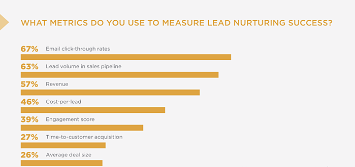 Metrics_to_measure_lead_nurturing_success