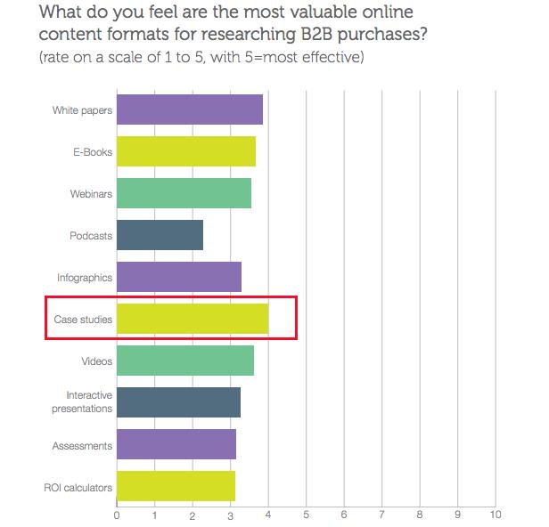 case-studies-in-B2B-buyers-journey.png