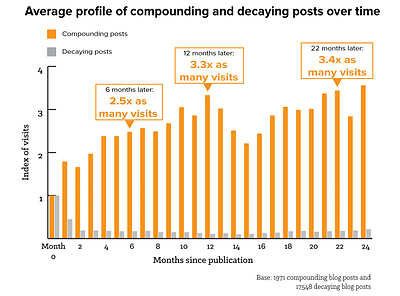 average-profile-compounding-and-decaying-posts-over-time