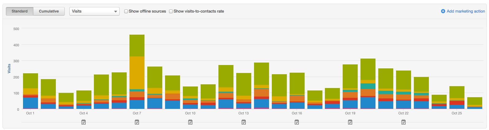 website-visits-hubspot