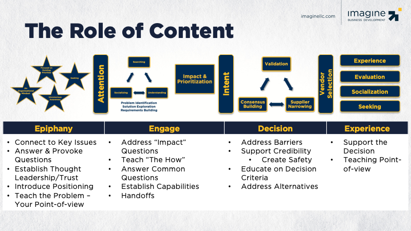 The-Role-of-Content
