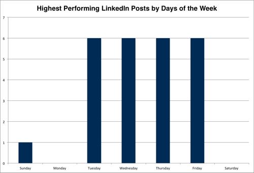 linkedin-posts-by-day