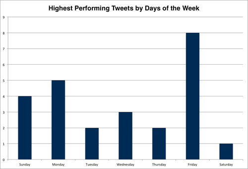 tweets-by-day-of-the-week