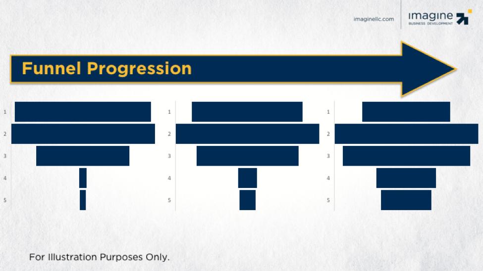 Funnel-Progression