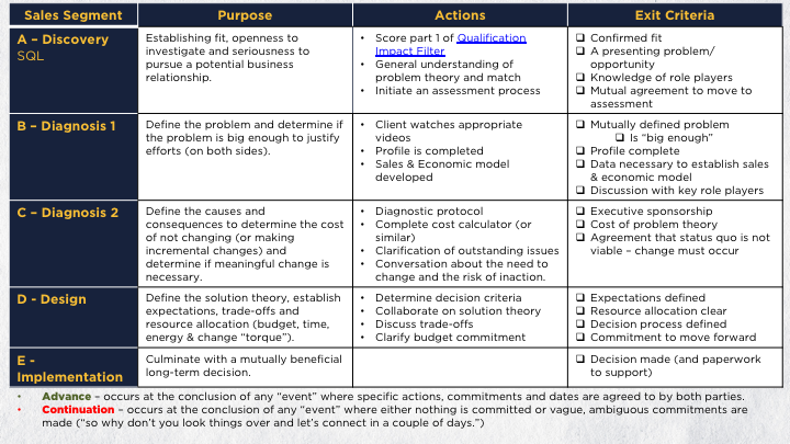 Imagine - Lead Management & Sales Playbook