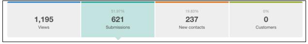 Premium Content Landing Page Performance Metrics