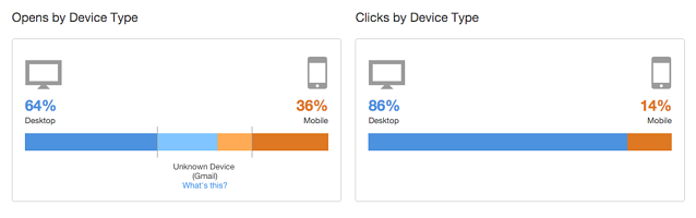 Email Engagement Metrics by Device Type