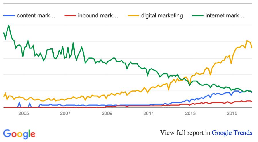 content-digital-inbound-google-trends.png