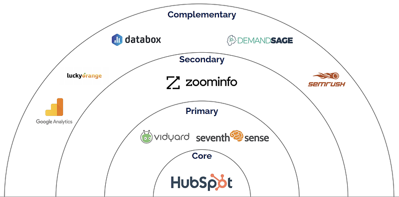 ideal-martech-stack