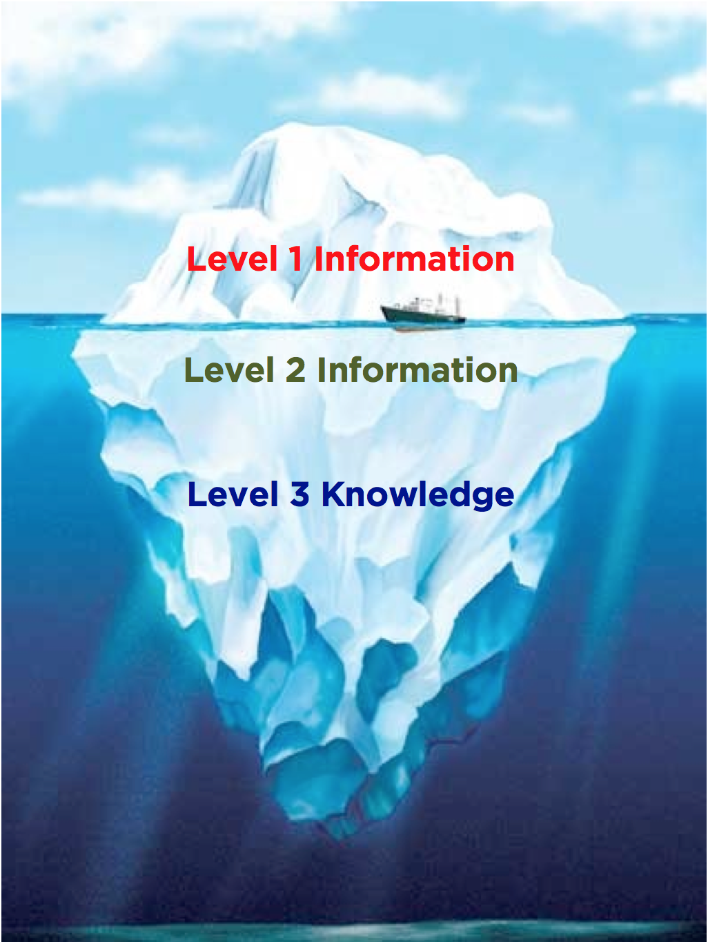 3-levels-of-information.png